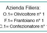 Azienda Filiera